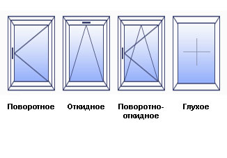 Конфигурация окон - типы открывания окон