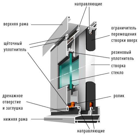 Схема профиля Provedal для остекления балконов