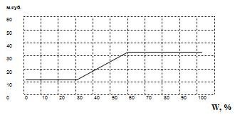 Производительность клапана в зависимости от влажности воздуха