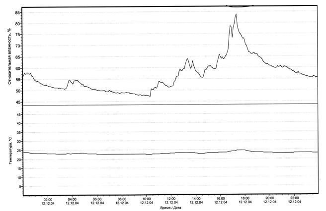 Гостиная  (12.12.2004г) Тнар = 0ºС,  Wнар = 93%, Vветра = 2м/с.