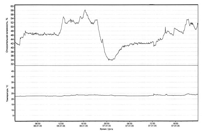 Спальня (06-07.01.2005г) Тнар = -2-3ºС,  Wнар = 86%, Vветра = 1м/с.