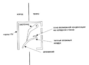 Вентиляционные клапаны фирмы Siegenia - Аэромат
